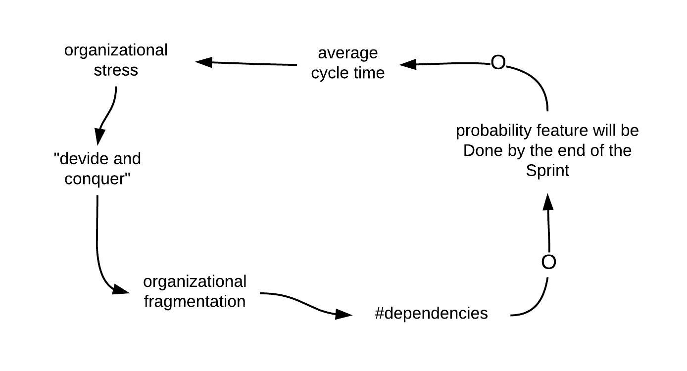 Fragmentation Leads to More Dependencies