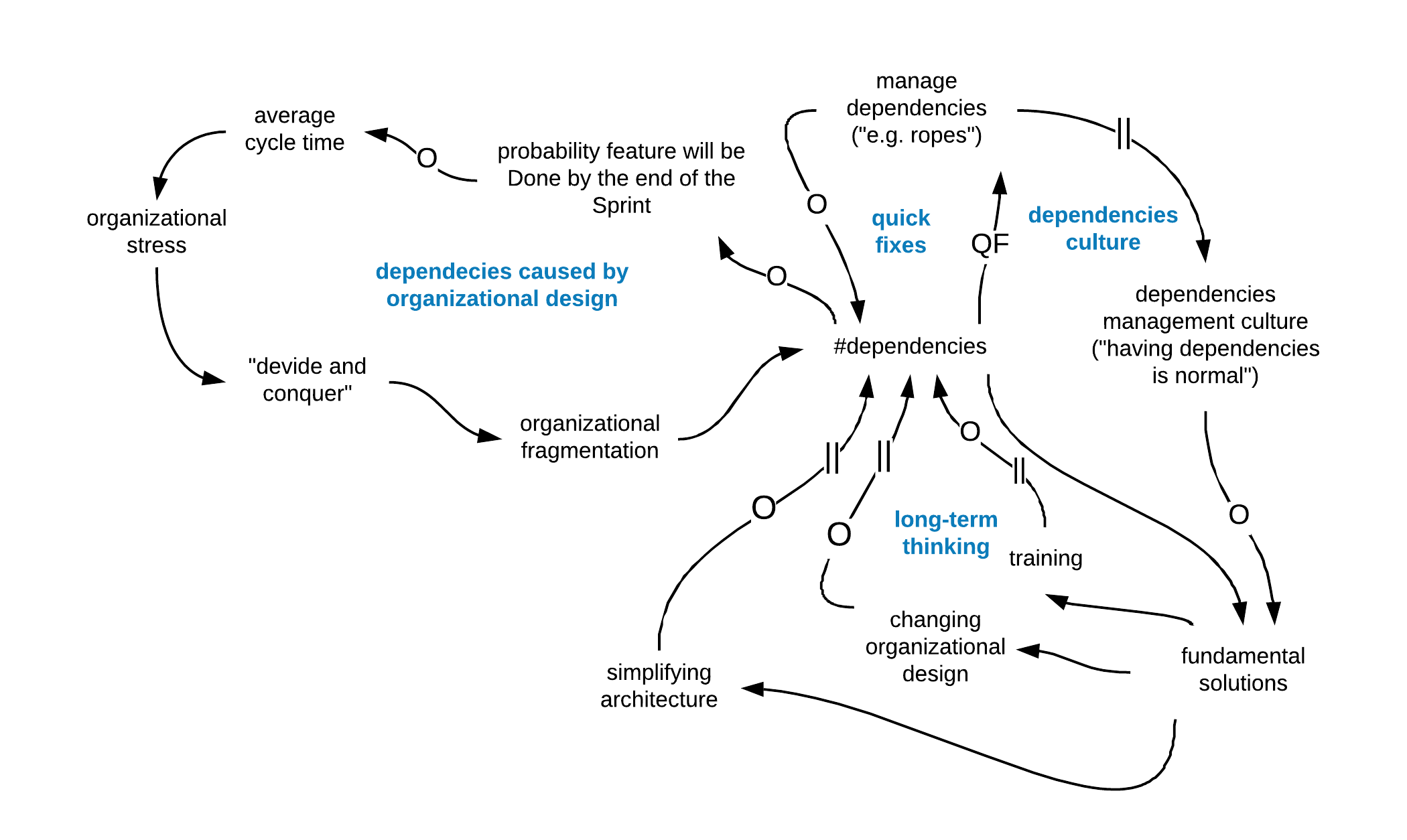 System Model for Managing Dependencies