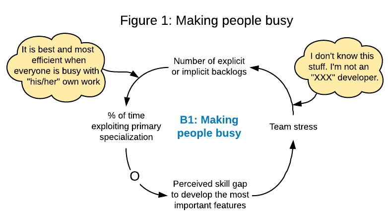system diagram: Making people busy