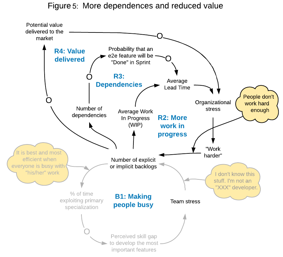 system diagram: More dependencies and reduced value