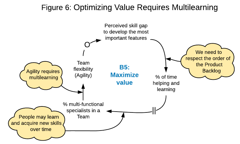 system diagram: Optimizing Value Requires Multilearning