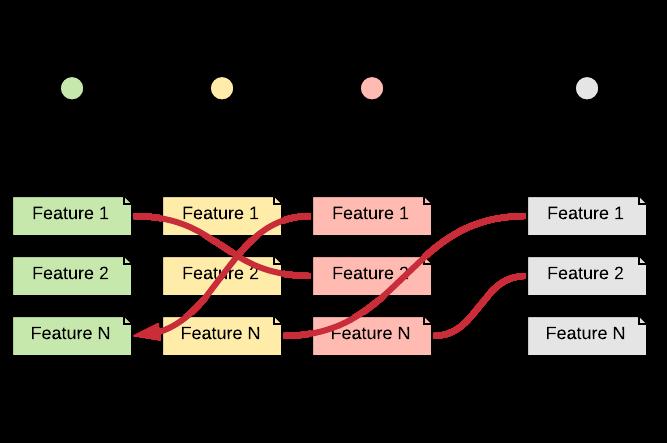 More backlogs implies dependencies