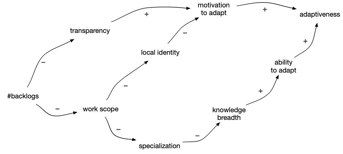Initial causal loop diagram