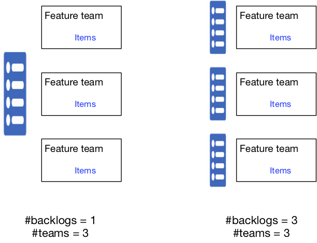 Feature teams and number of backlogs