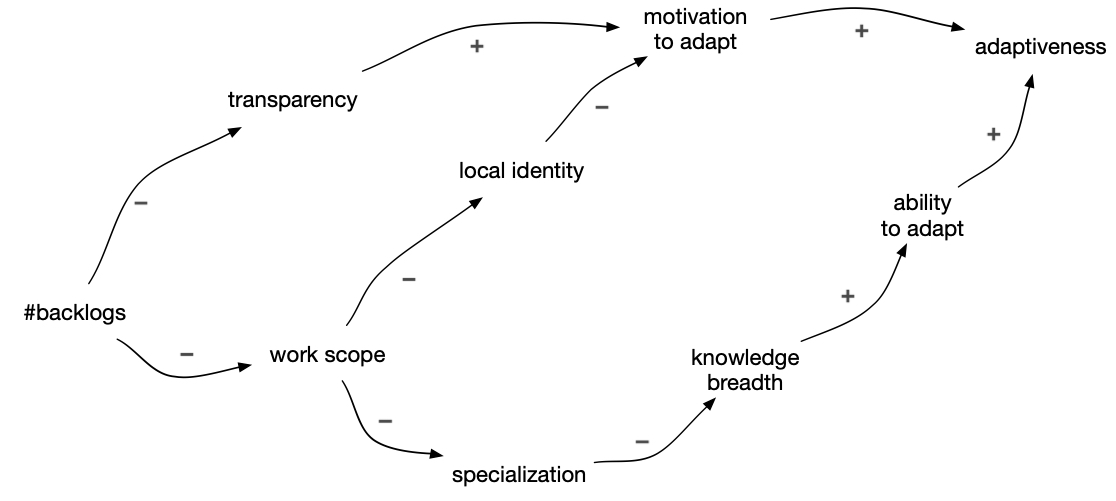 Initial causal loop diagram