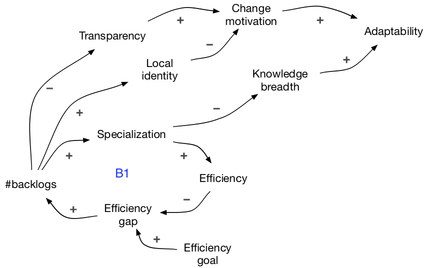 adaptability CLD