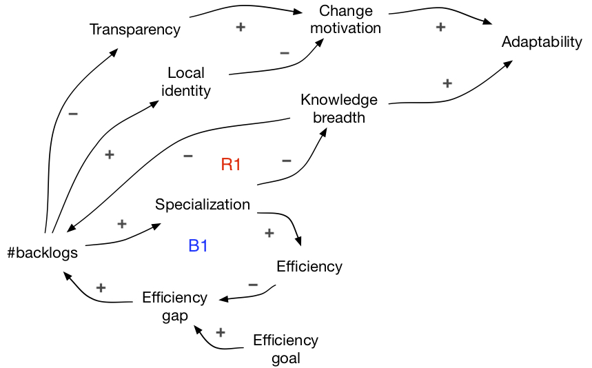 knowledge breadth CLD