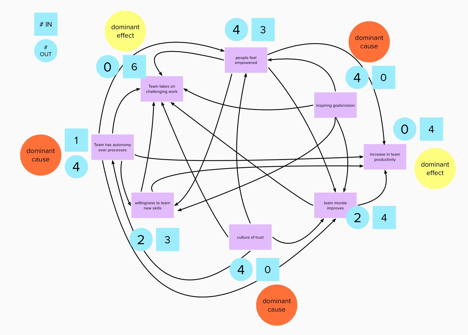 dominant factors