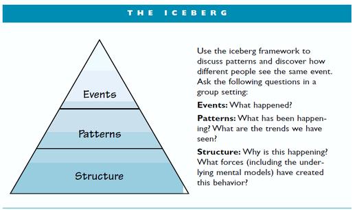 Goodman's iceberg model