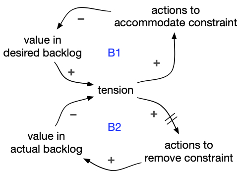 Accommodating constraint in actual backlog