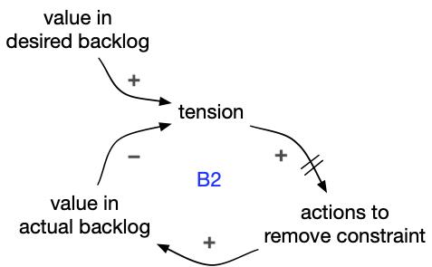 Maintaining desired backlog