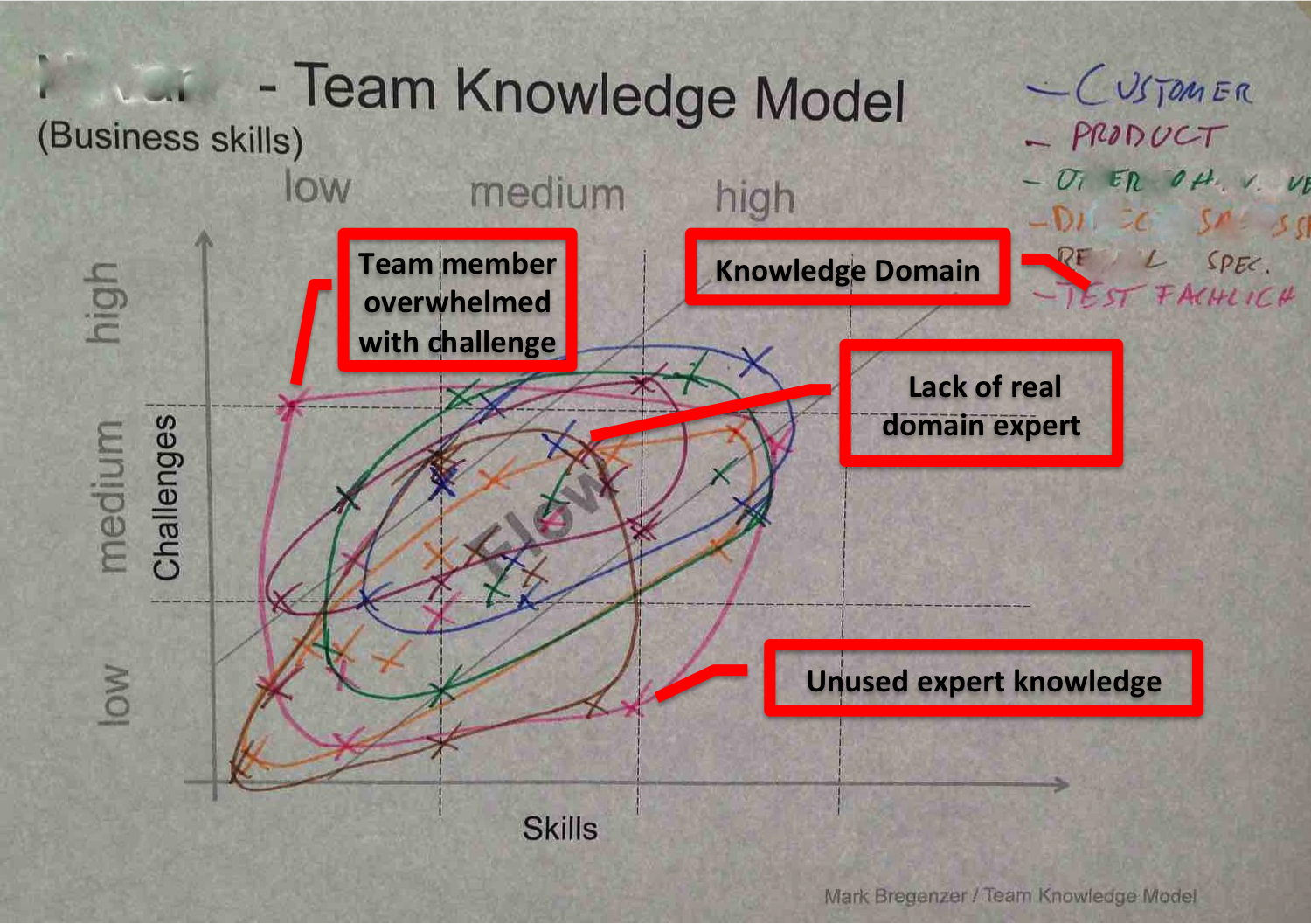 team-knowledge-model-example.png