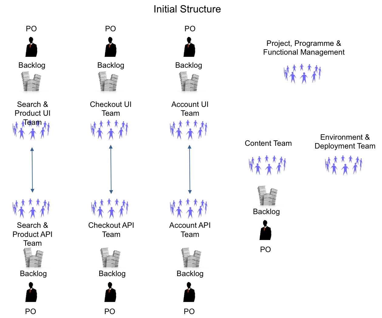 initial-team-structure.png
