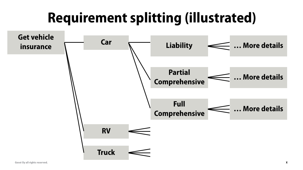 Requirements Splitting