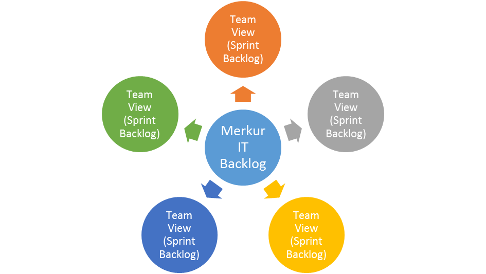 product backlog and sprint backlogs
