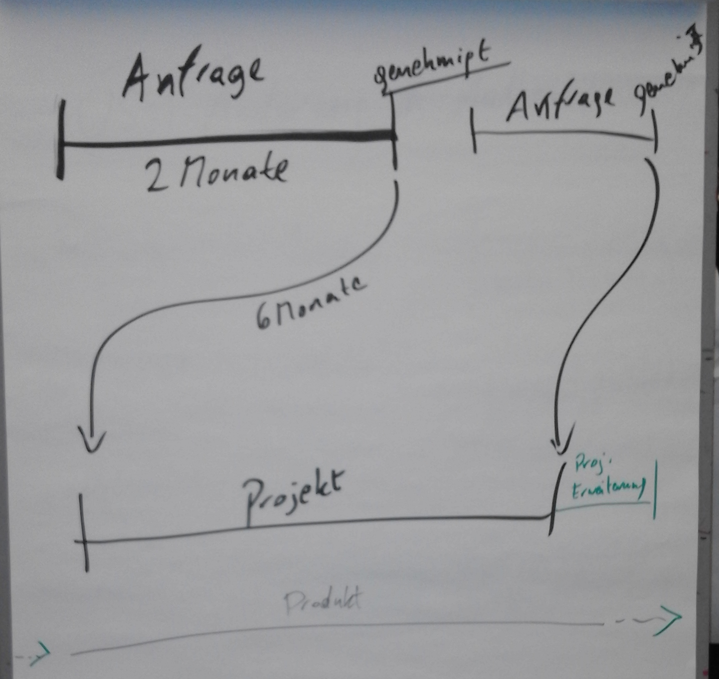 approval process in the context of timelines