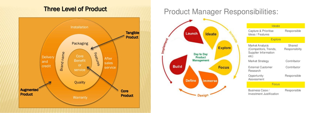 product ownership in the context of product management