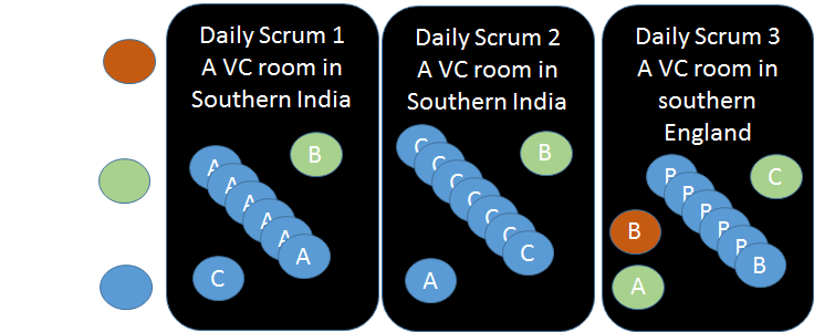 Daily Scrum with Video Conferencing