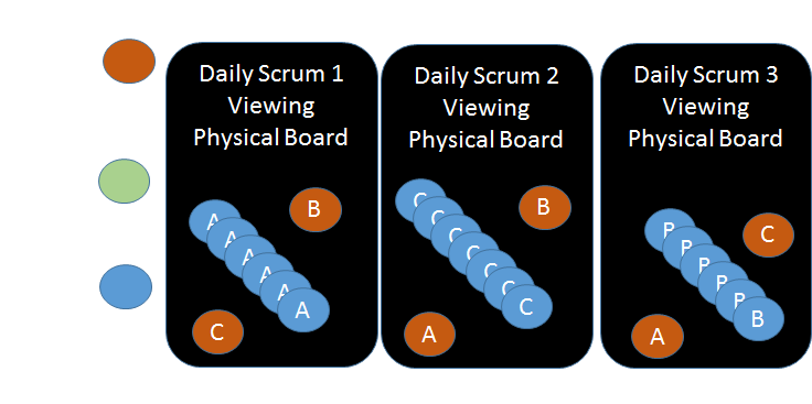 Daily Scrum with Physical Boards