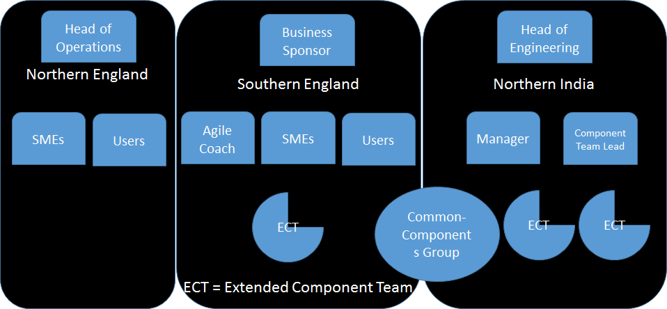 Extended Component Teams