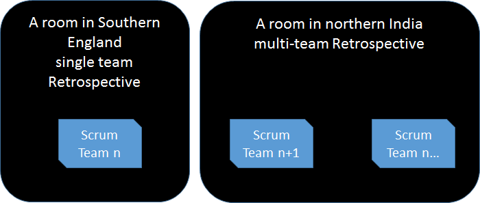 Individual and Multi-Team Retrospective
