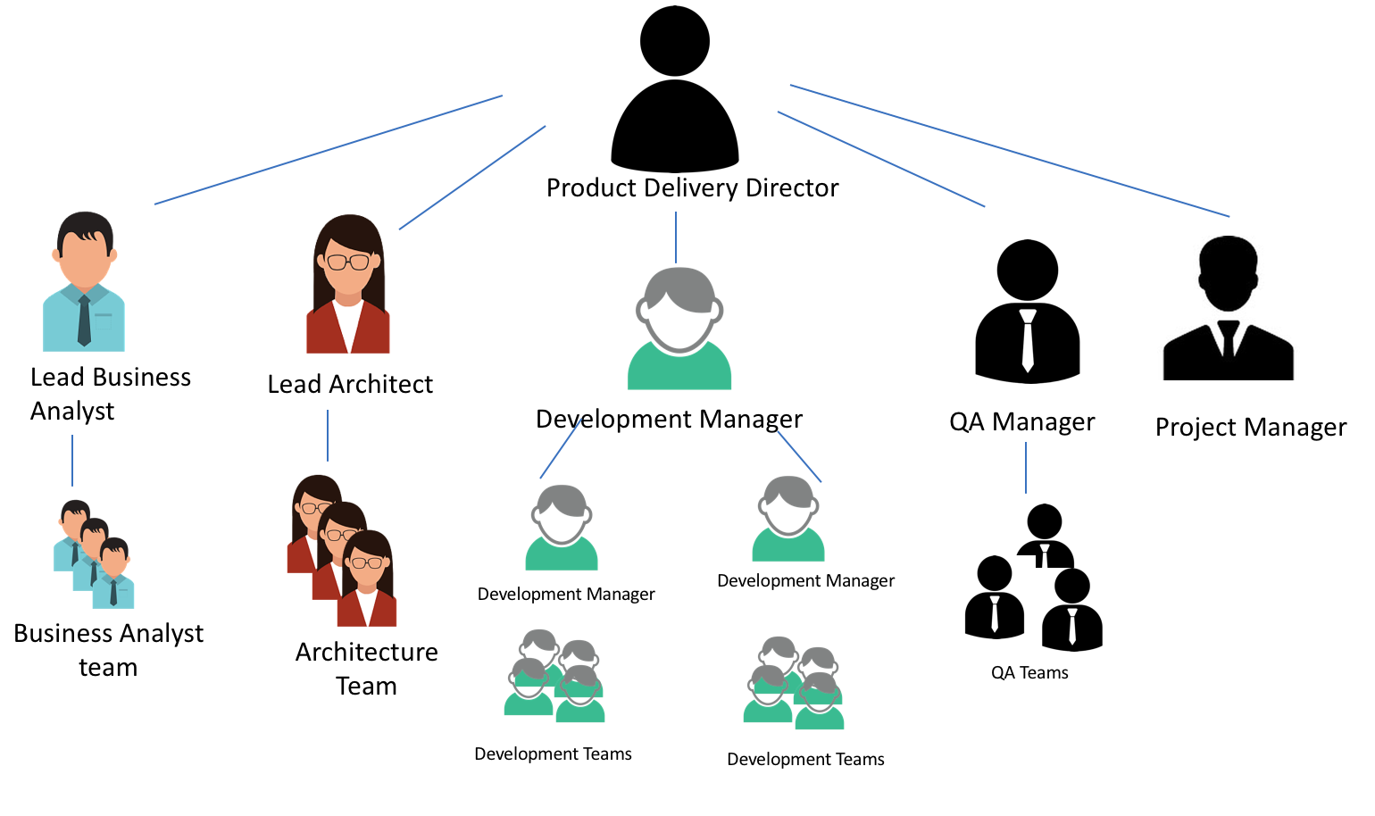 Original organizational structure