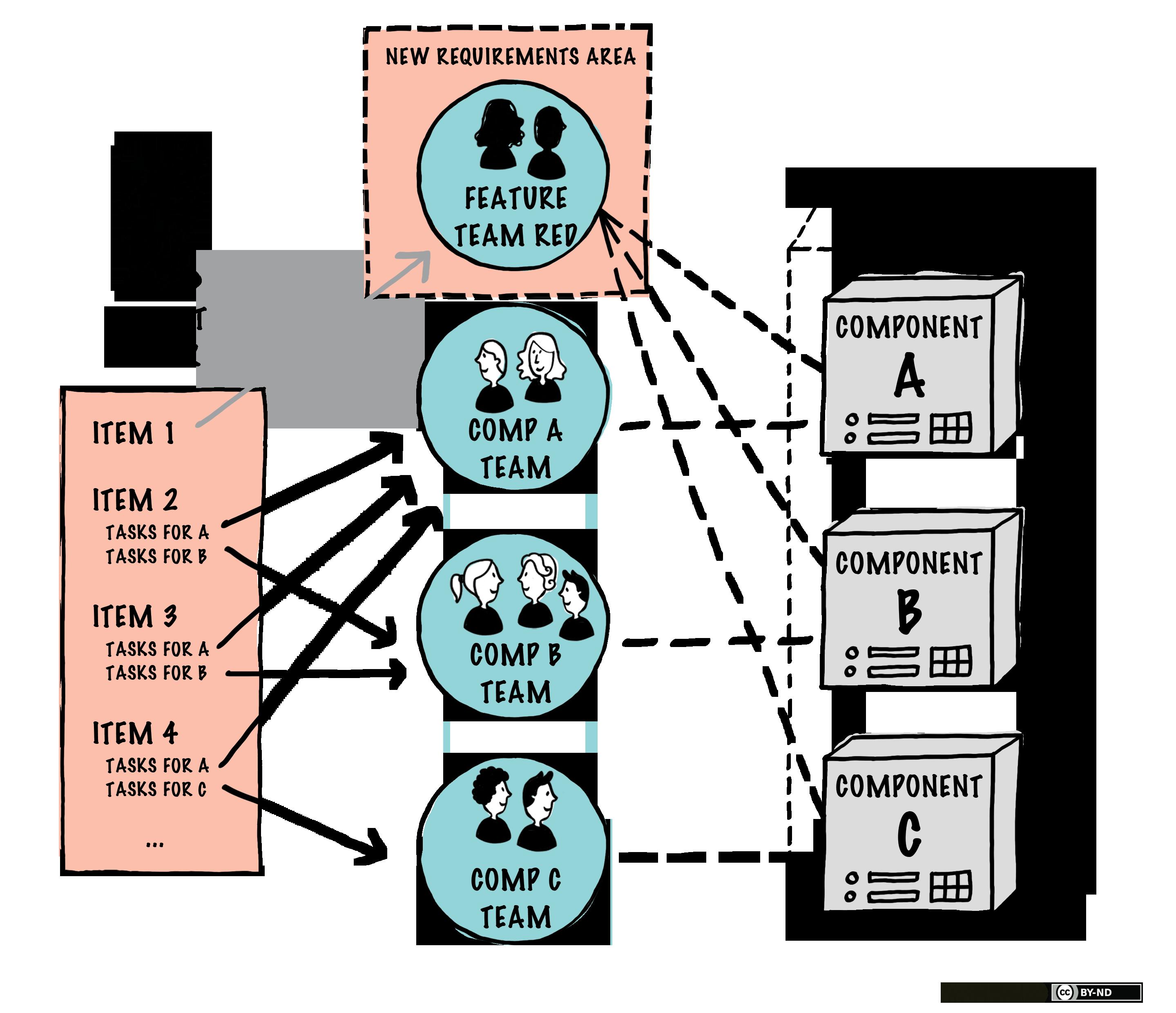 Organizing using Section Organizations