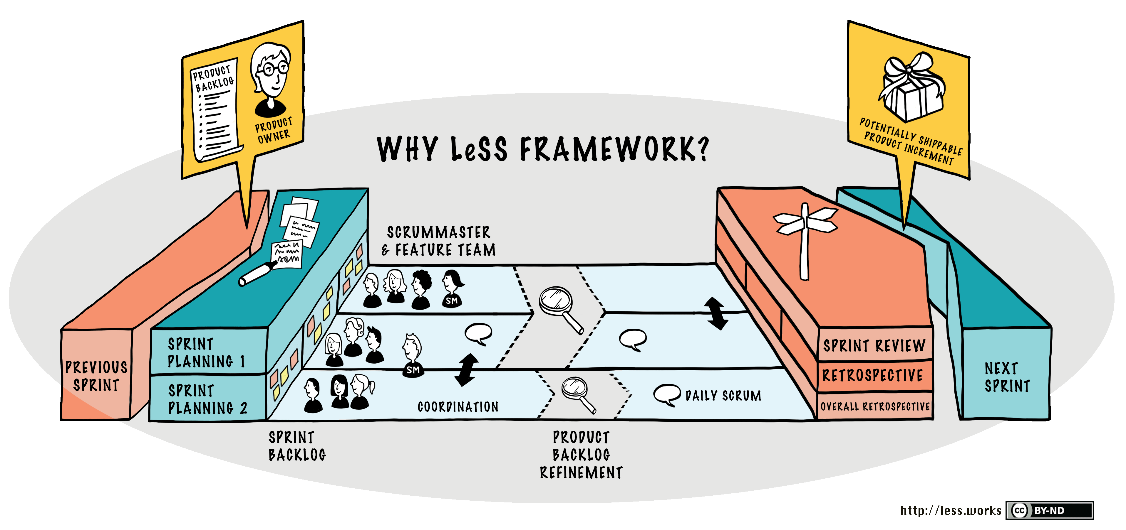 less framework large scale scrum less