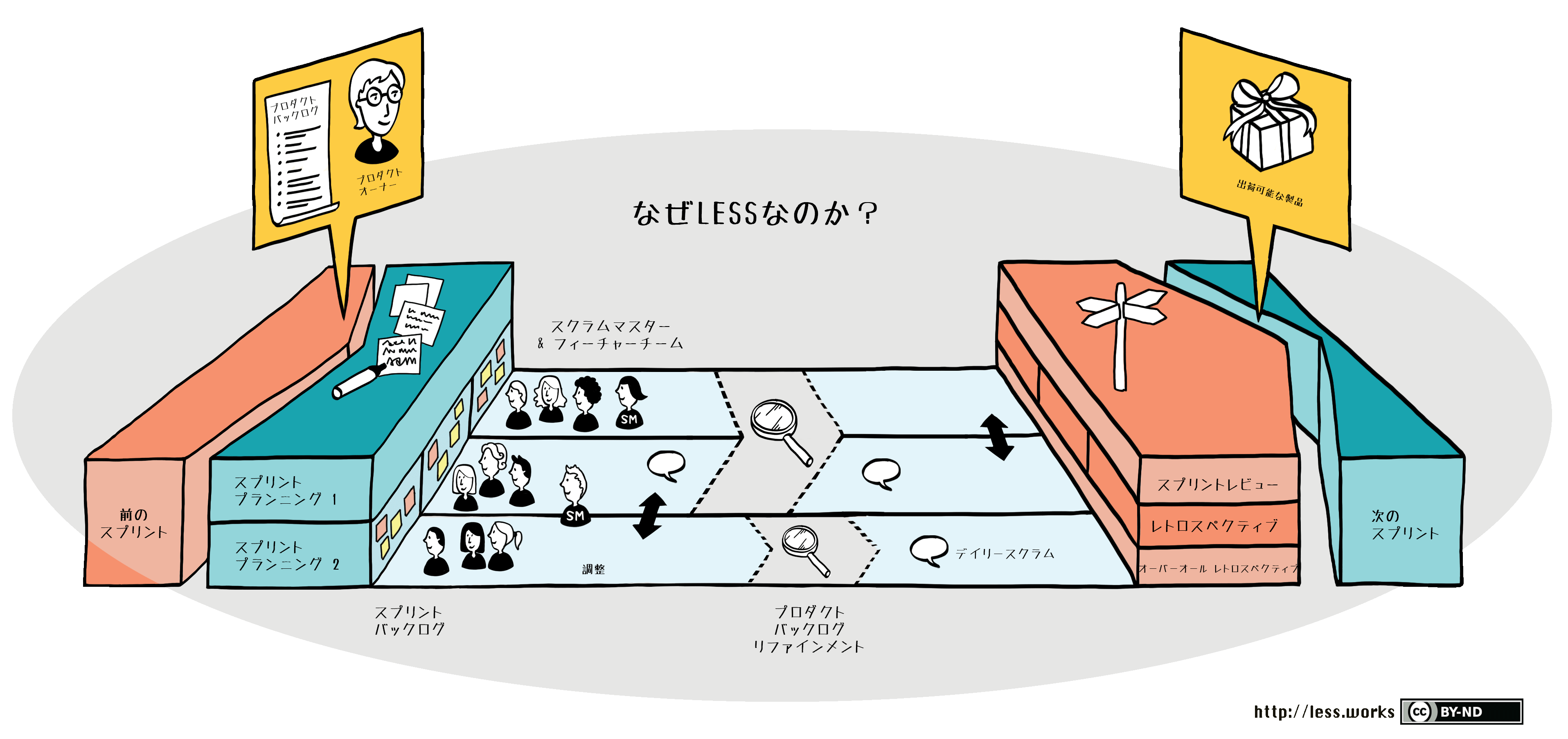 Large Scale Scrum (Less) Framwork