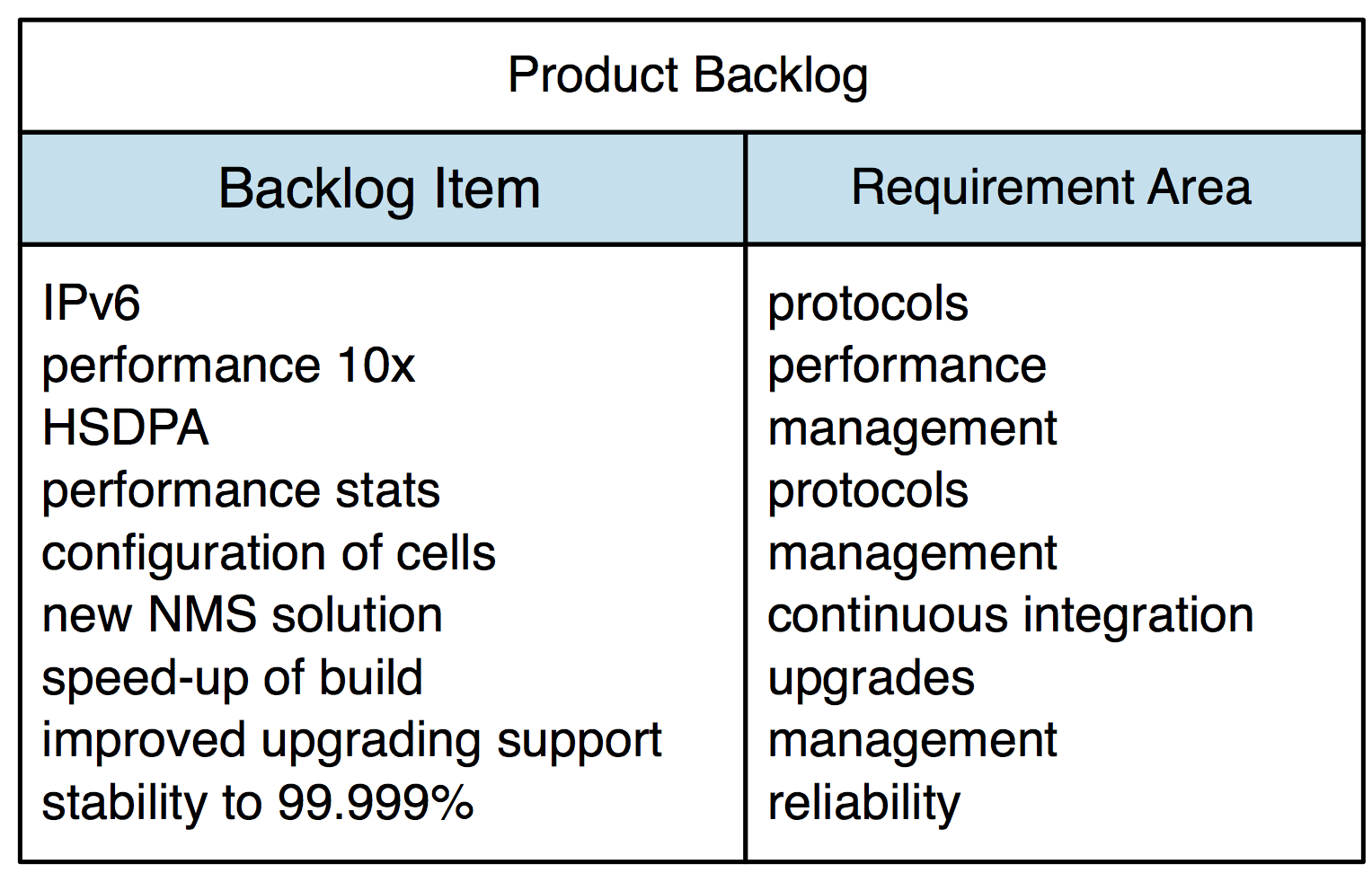product-backlog-with-requirement-areas.png