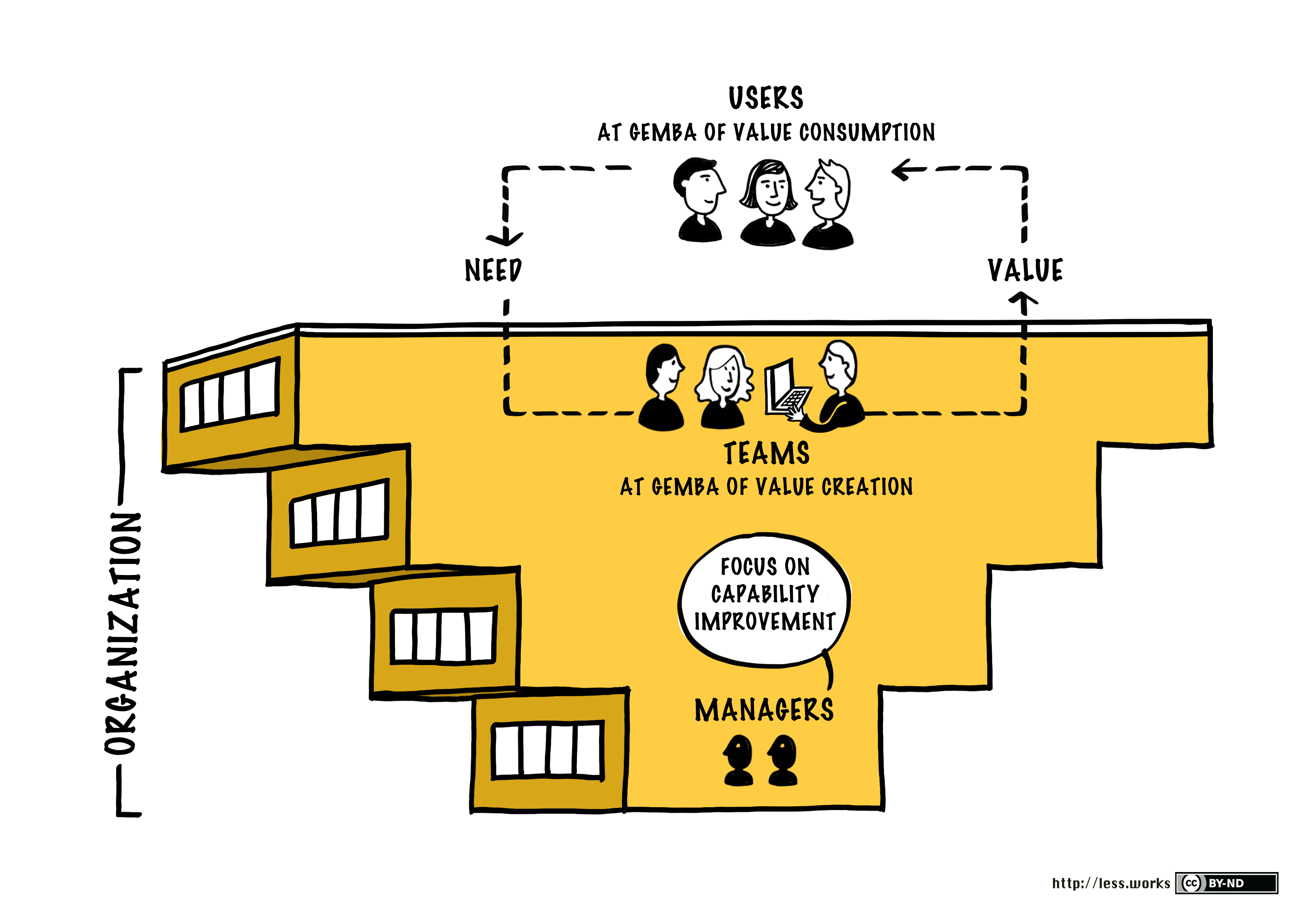 roles of management Membership of a management committee is not necessarily onerous, but does  carry a number of significant responsibilities these responsibilities fall into two.