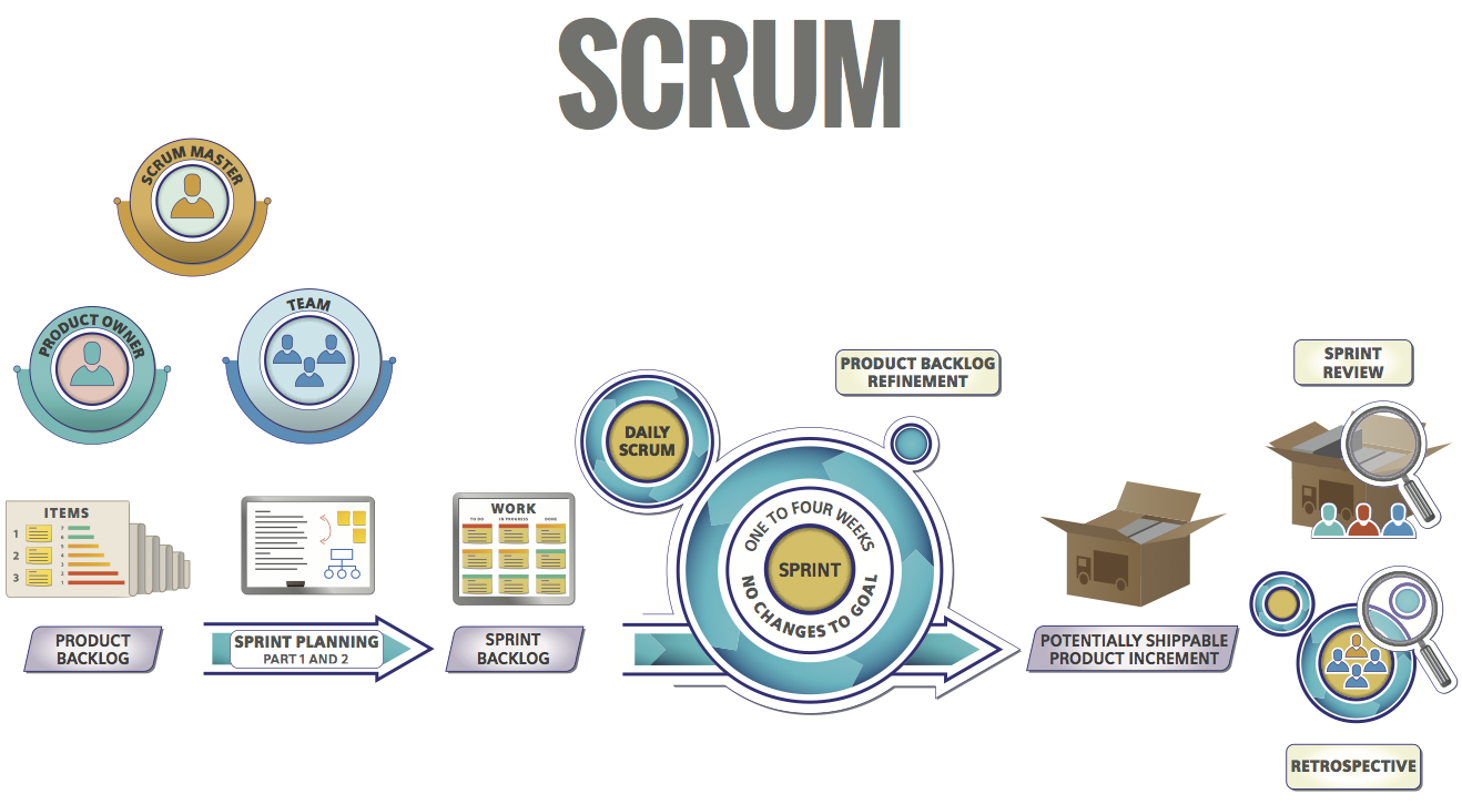 Scrum Overview - Large Scale Scrum (LeSS)