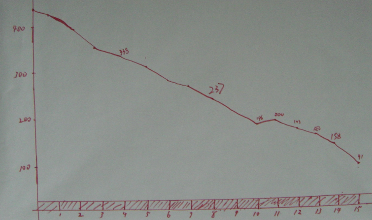 Figure 8. Visual Management: Hand-drawn Sprint Burndown Chart