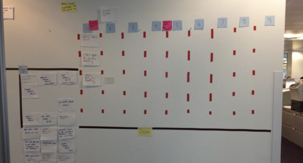 Figure 3. Visual Management: Product Backlog items on the wall
