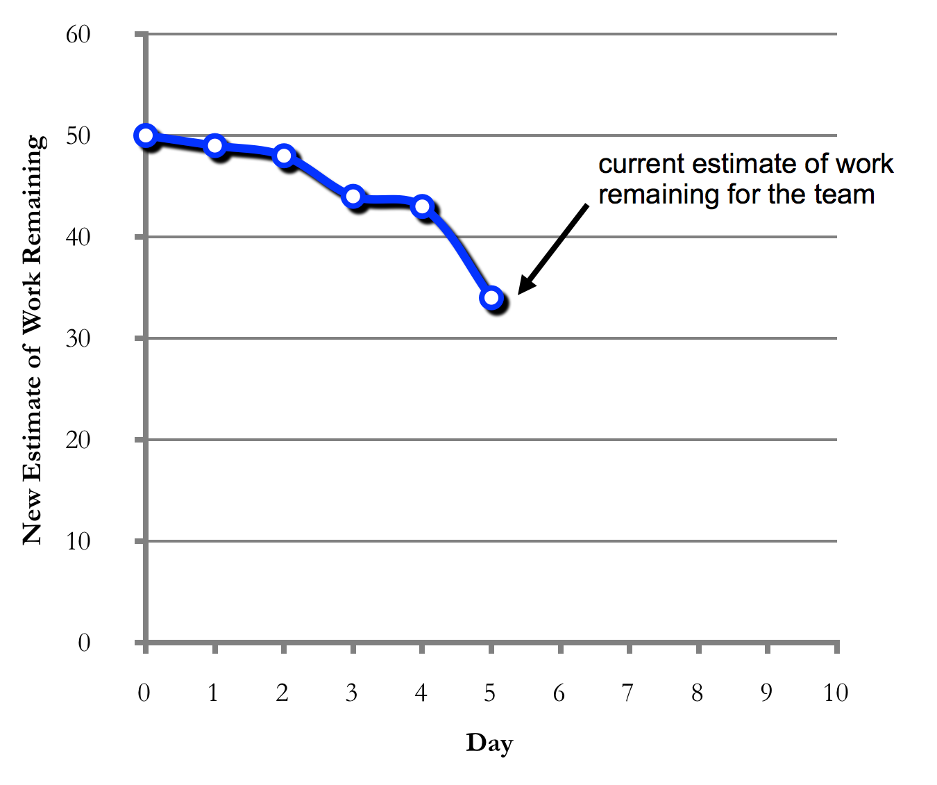 Figure 7. Sprint Burndown Chart