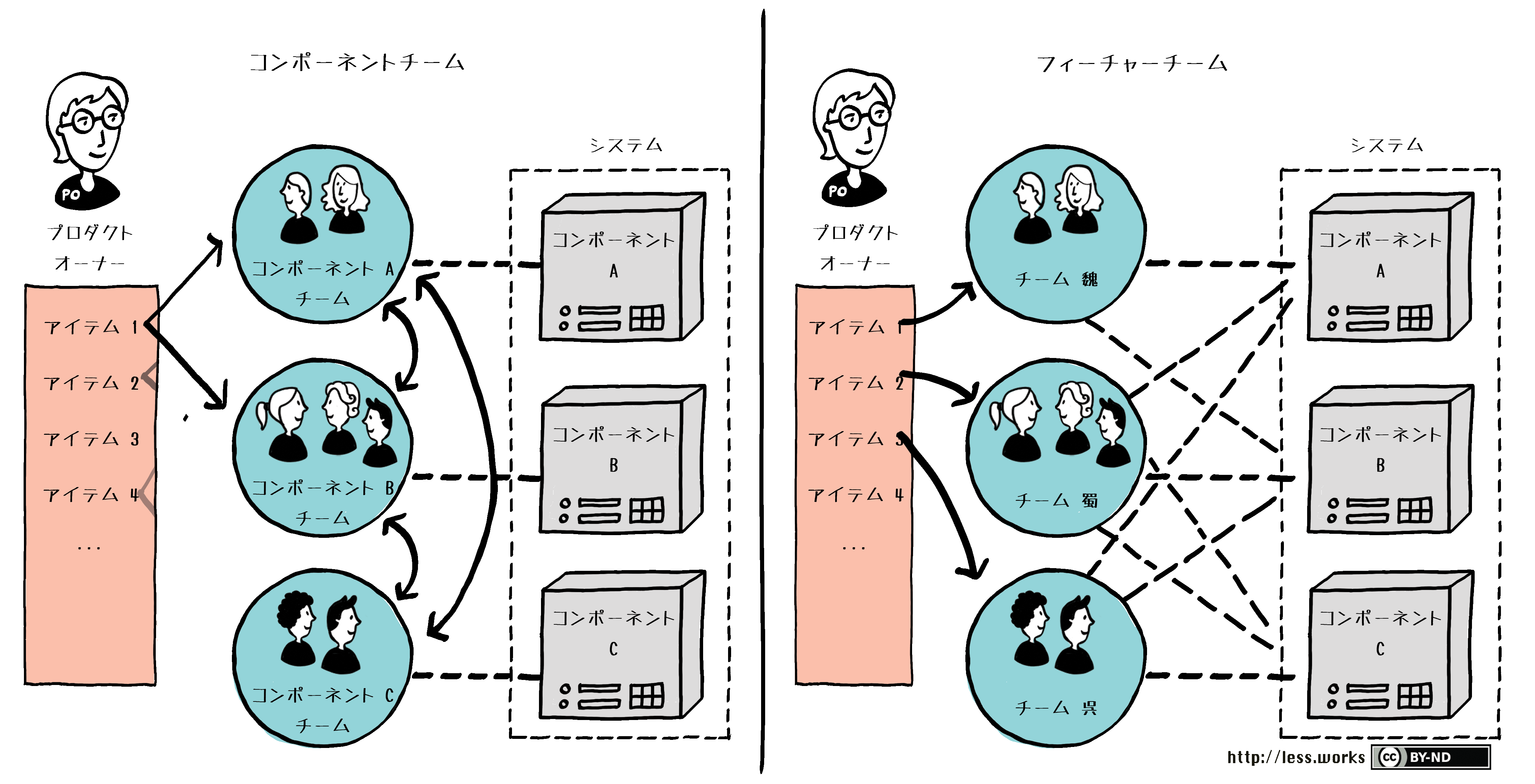 Component vs Feature Teams