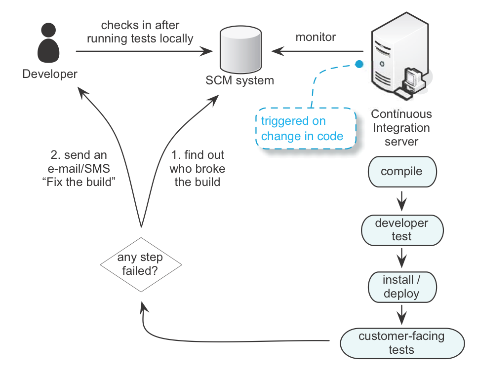 continuous-integration-system.png