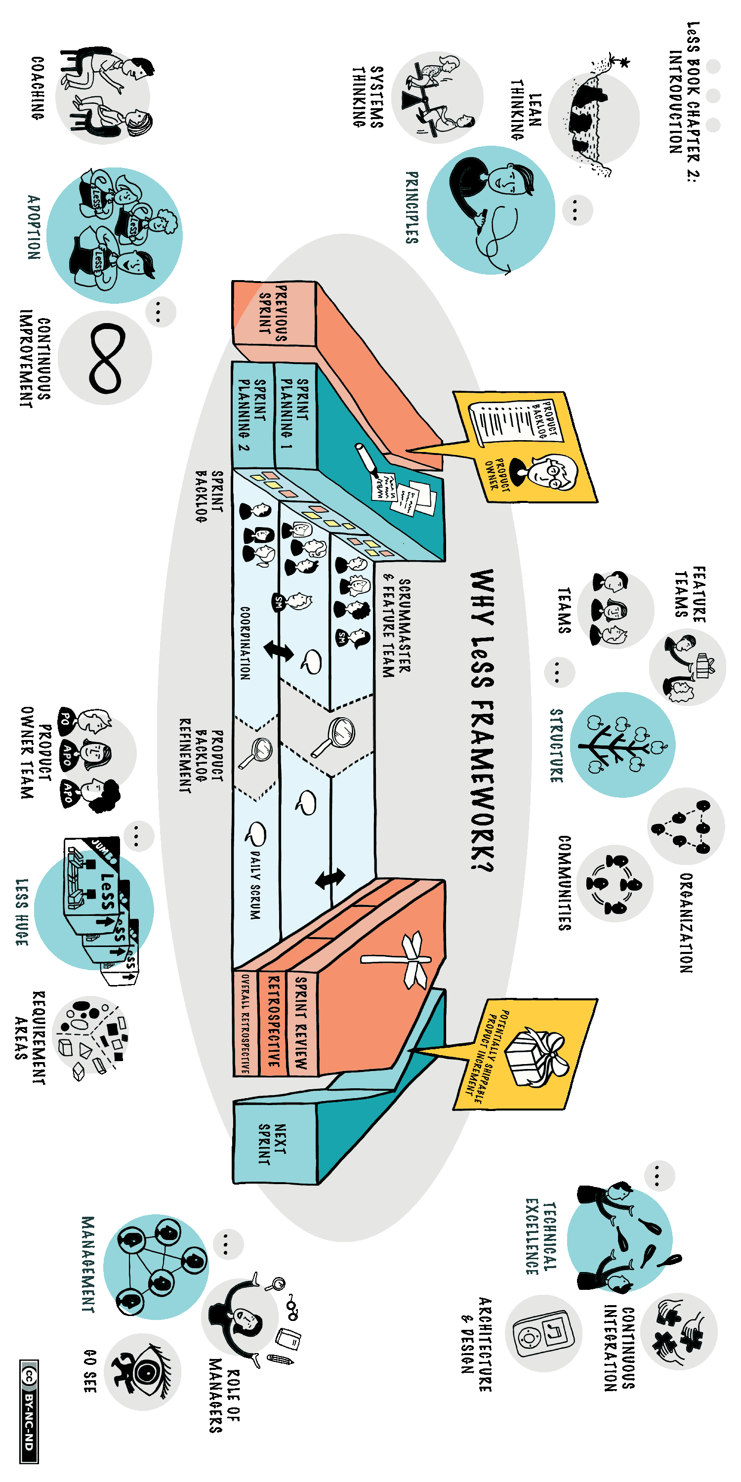 Large Scale Scrum (Less) Overview (Portrait)