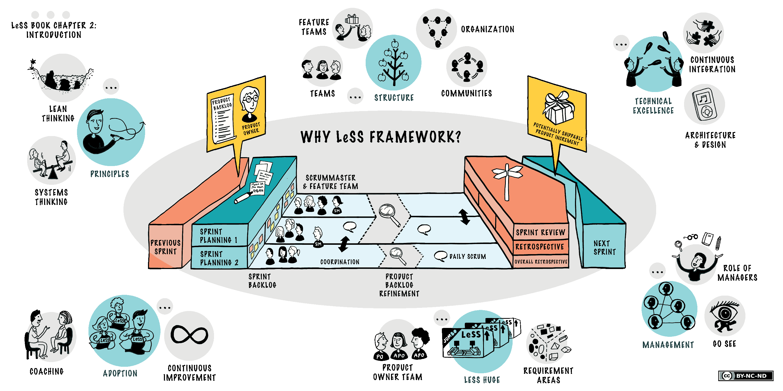 Large Scale Scrum (Less) Overview