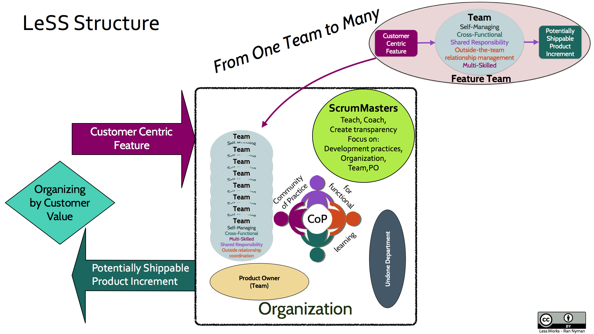 self managed and cross functional teams Chapter 15 understanding groups and teams  command groups, cross-functional teams, self-managed teams, and task forces are all  cross-functional teams are.